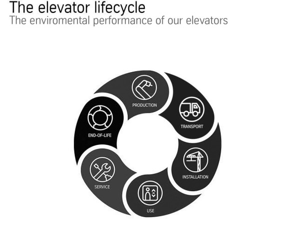 The elevator lifecycle - environment