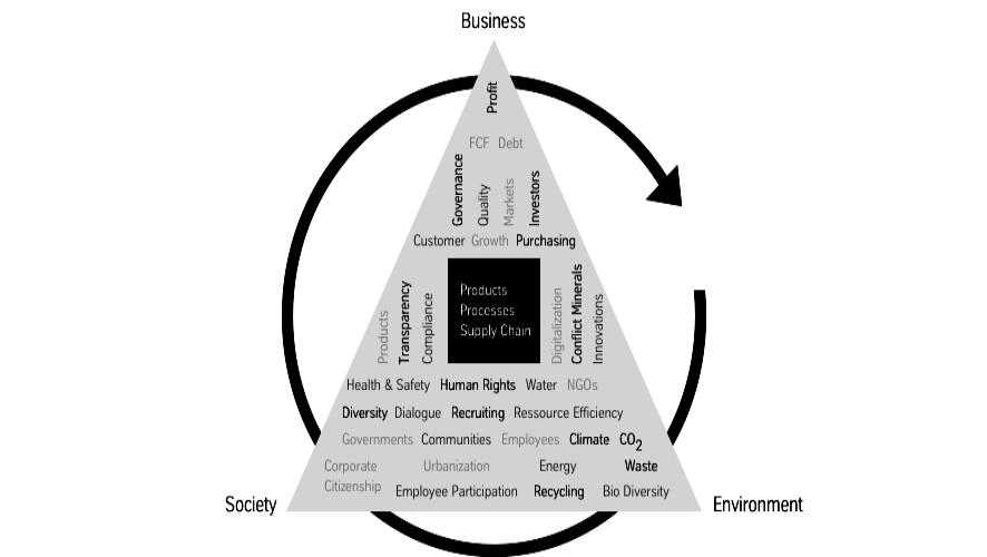 Nuestro compromiso de sostenibilidad