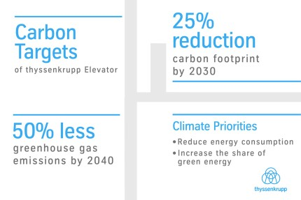 thyssenkrupp Elevator releases long-term carbon targets