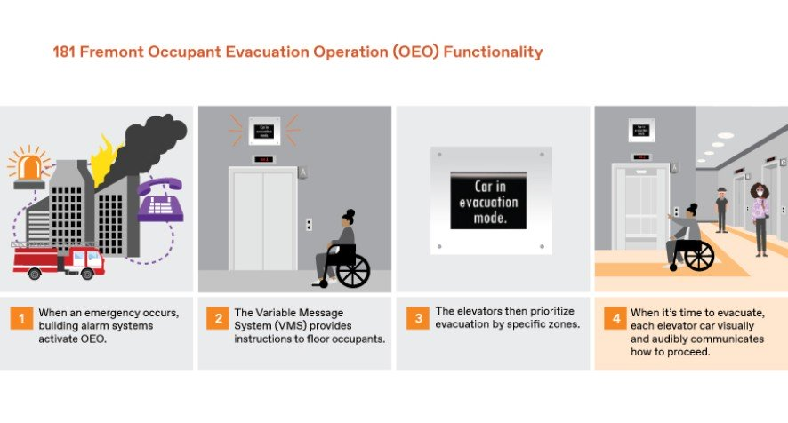 181 Fremont Occupant Evacuation Operation (OEO) Functionality shown in an infographic