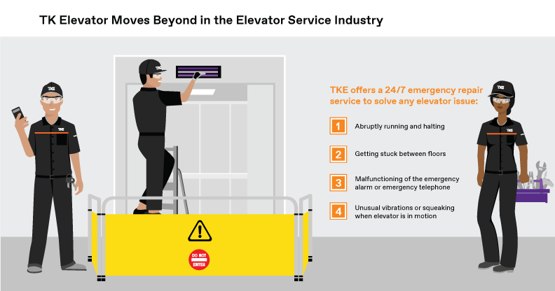 TK Elevator Moves Beyond in the Elevator Service Industry. TKE offers a 24/7 emergency repair service to solve any elevator issue: 1) Abruptly running and halting 2) Getting stuck between floors 3) Malfunctioning of the emergency alarm or emergency telephone 4) Unusual vibrations or squeaking when elevator is in motion