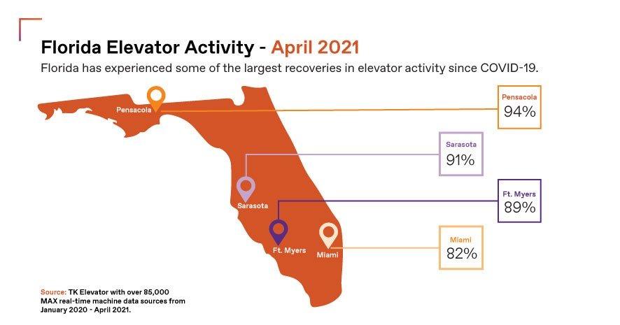 Florida elevator traffic infographic