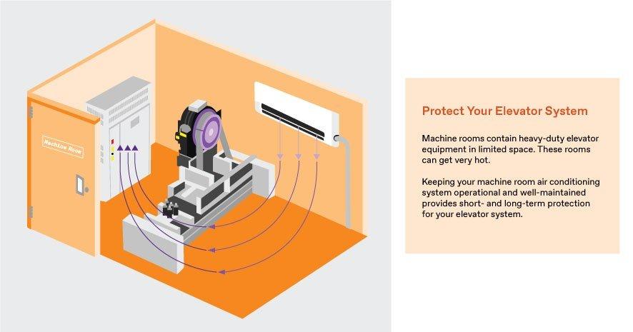 Machine Room Air Conditioner Infographic