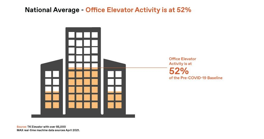 National elevator traffic in offices graphic