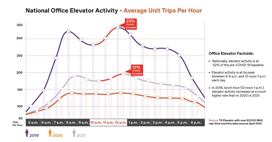 Elevator traffic in offices infographic