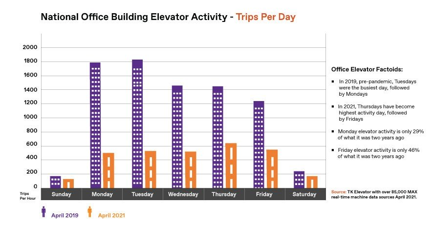 National daily elevator activity in office buildings infographic