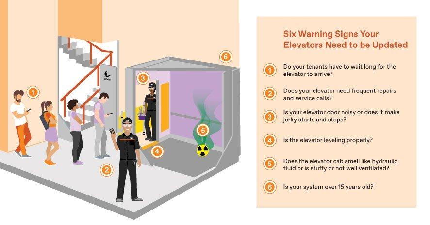 Modernization warning signs graphic