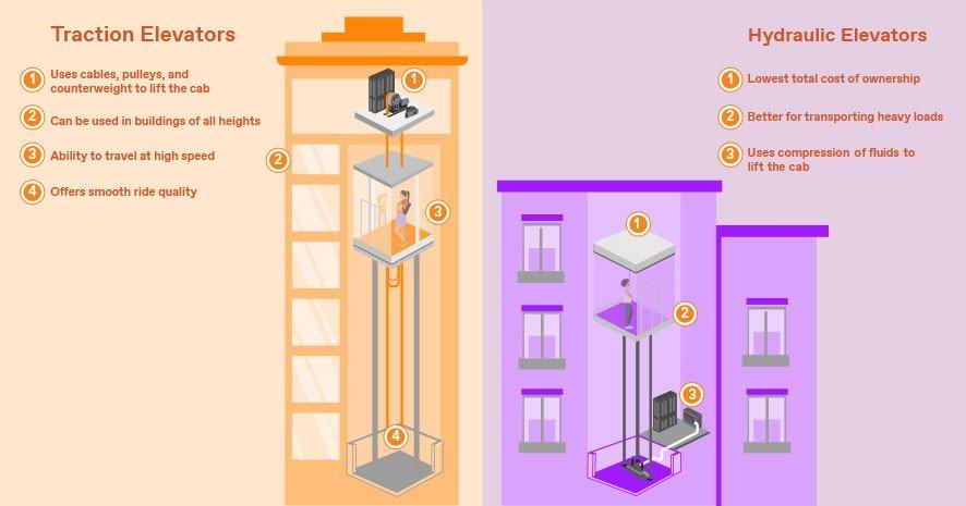 Traction versus hydraulic elevator infographic